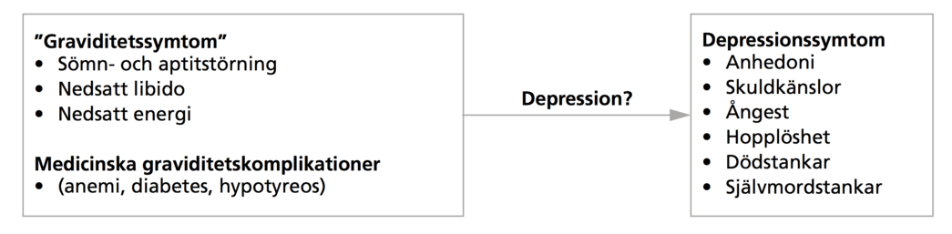 egentlig depression symtom